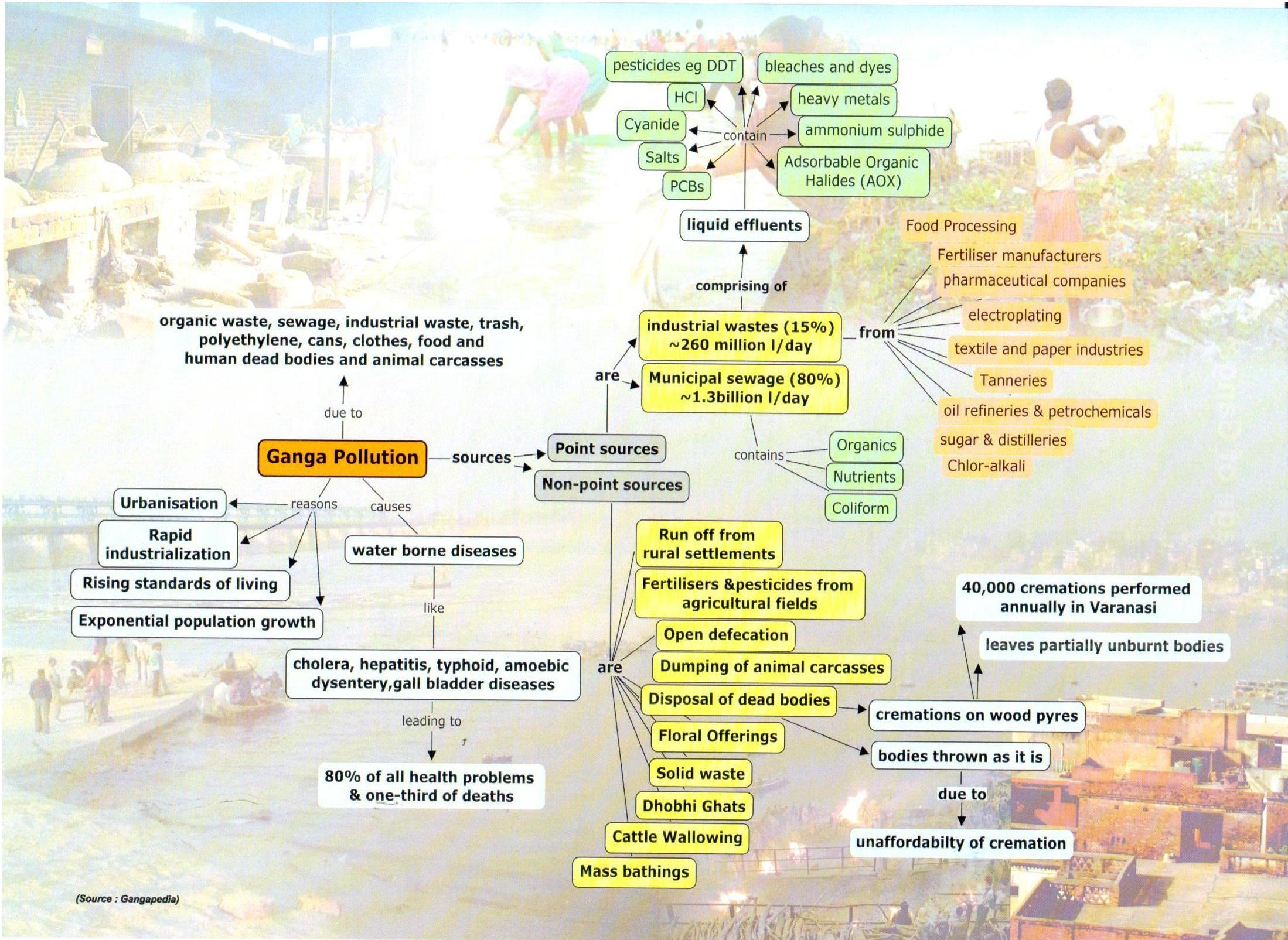 ganga river pollution essay Short paragraph on importance of river ganga short essay on clean ganga river children science and technology rivers in india pollution minerals in india.